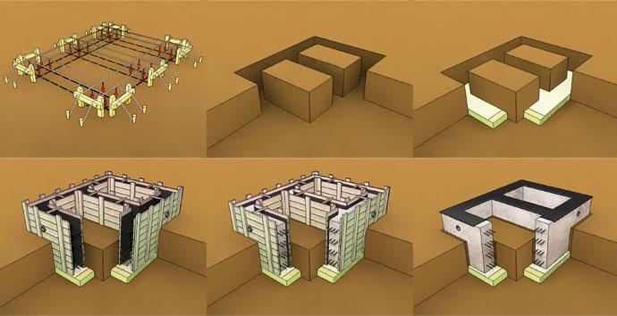 Этапы строительства ленточного монолитного фундамента своими руками